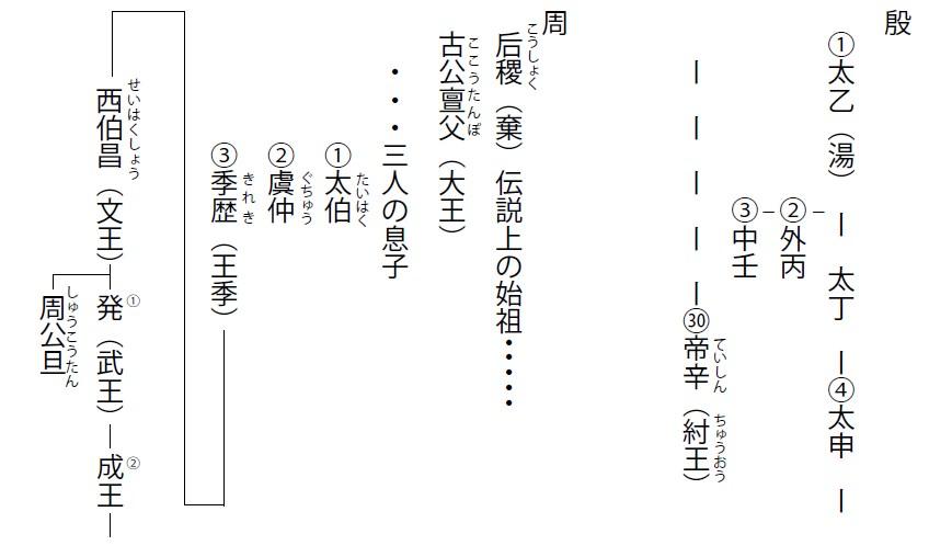 殷と周の王朝系譜